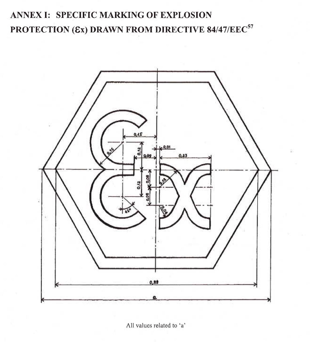 ATEX 94/9/EC directive marking
