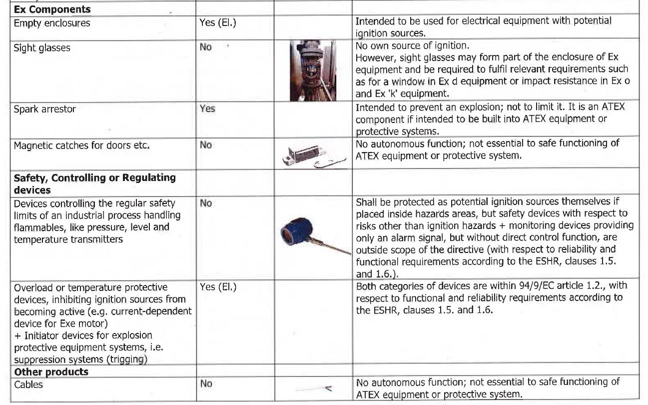 Atex 94/9/EC directive morderline Ex components