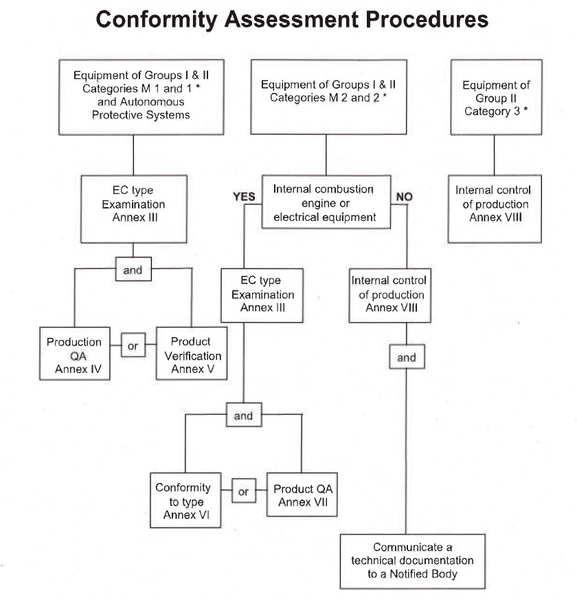conformity assessment procedures-atex 94/9/EC directive