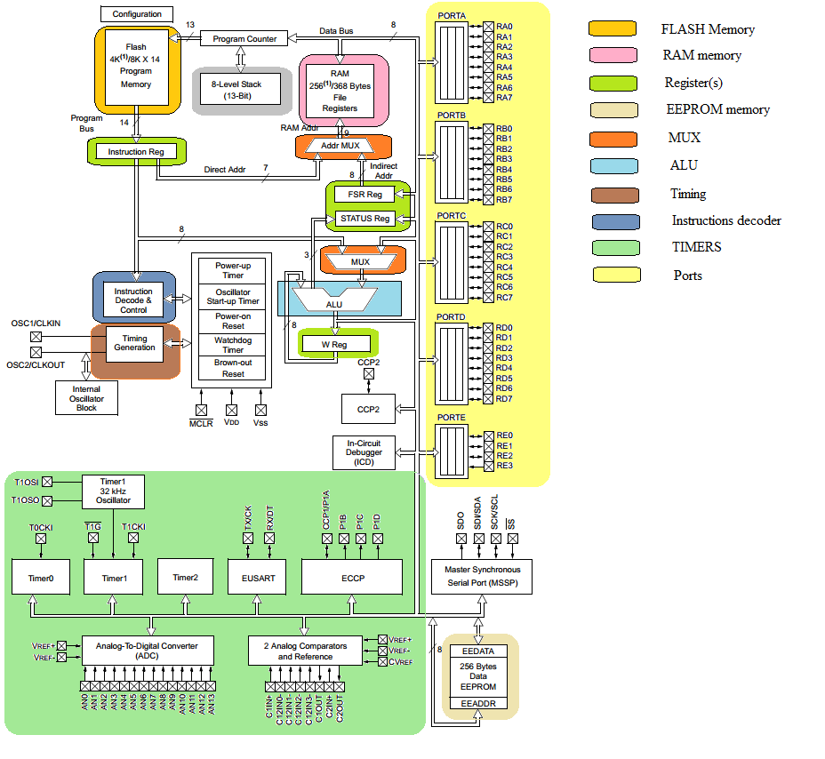 functional safety and PIC microcontroller architecture